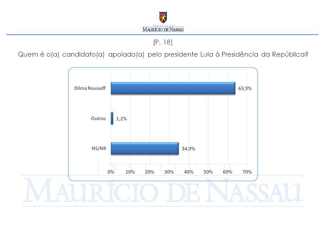 [P. 18] Quem é o(a) candidato(a) apoiado(a) pelo presidente Lula à Presidência da República