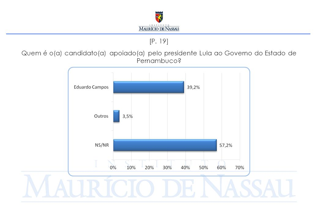 [P. 19] Quem é o(a) candidato(a) apoiado(a) pelo presidente Lula ao Governo do Estado de Pernambuco?