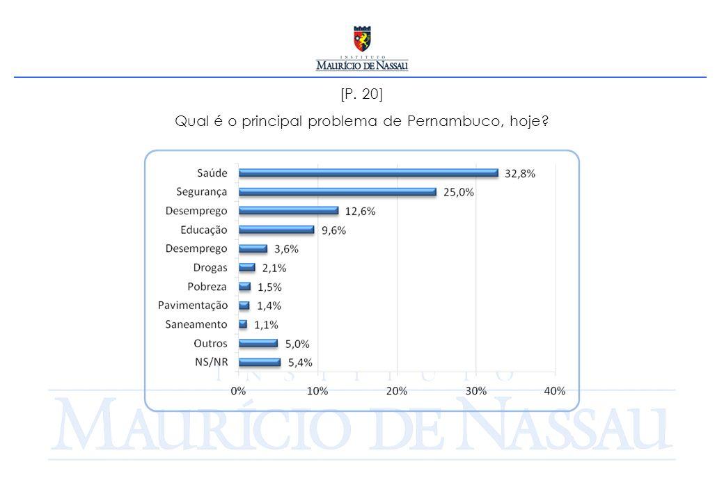 [P. 20] Qual é o principal problema de Pernambuco, hoje?