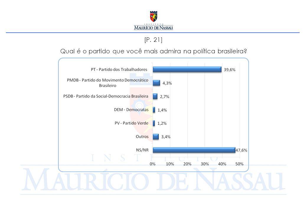 [P. 21] Qual é o partido que você mais admira na política brasileira