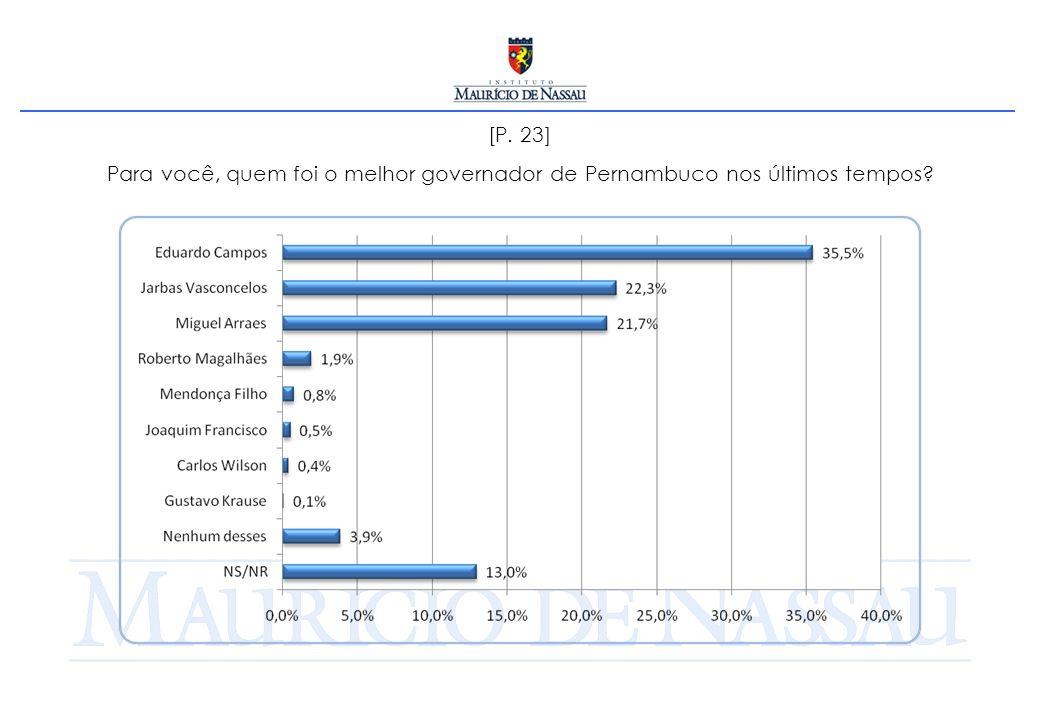 [P. 23] Para você, quem foi o melhor governador de Pernambuco nos últimos tempos