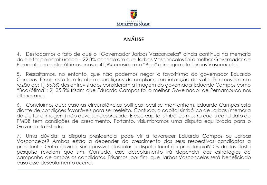 ANÁLISE 4. Destacamos o fato de que o Governador Jarbas Vasconcelos ainda continua na memória do eleitor pernambucano – 22,3% consideram que Jarbas Va