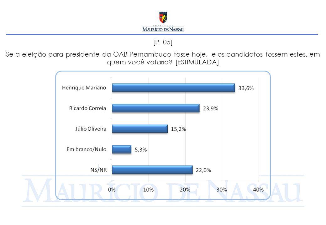 [P. 05] Se a eleição para presidente da OAB Pernambuco fosse hoje, e os candidatos fossem estes, em quem você votaria? [ESTIMULADA]