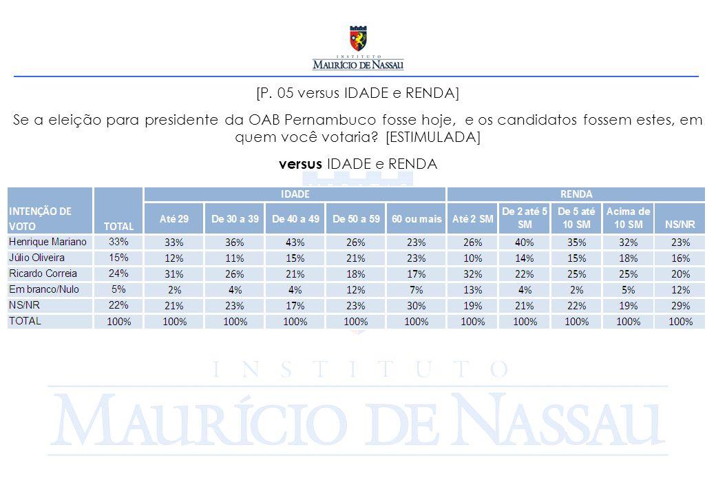 [P. 05 versus IDADE e RENDA] Se a eleição para presidente da OAB Pernambuco fosse hoje, e os candidatos fossem estes, em quem você votaria? [ESTIMULAD