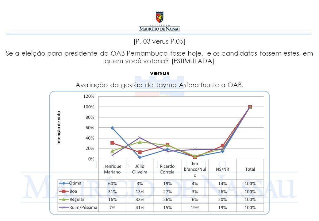 [P. 03 verus P.05] Se a eleição para presidente da OAB Pernambuco fosse hoje, e os candidatos fossem estes, em quem você votaria? [ESTIMULADA] versus
