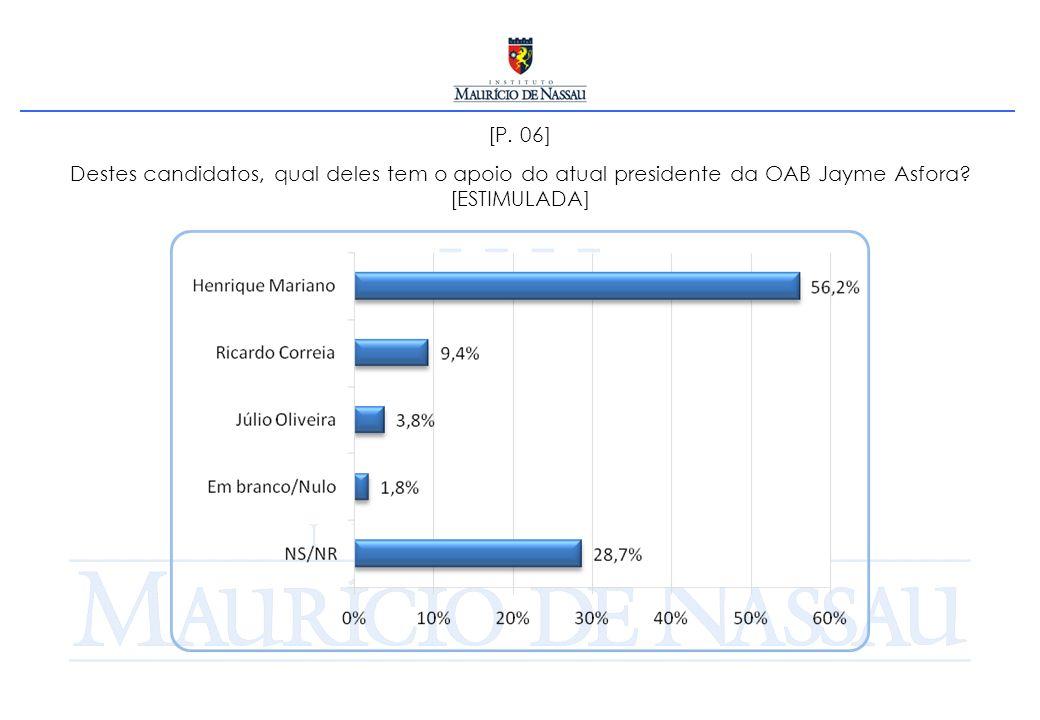 [P. 06] Destes candidatos, qual deles tem o apoio do atual presidente da OAB Jayme Asfora.
