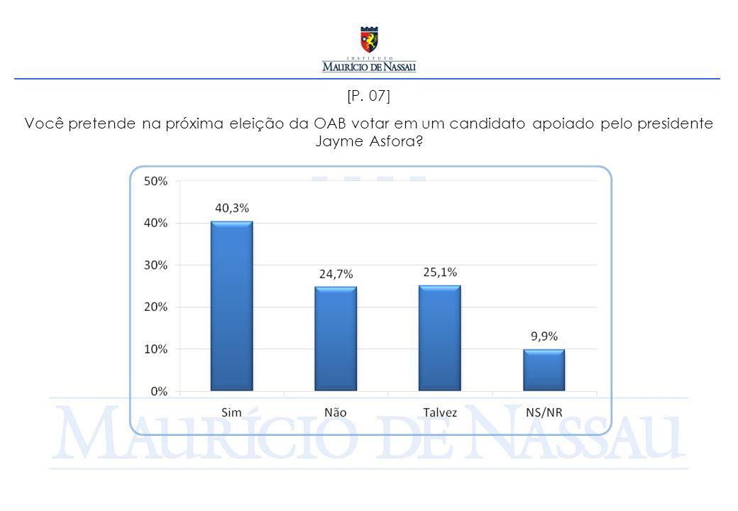 [P. 07] Você pretende na próxima eleição da OAB votar em um candidato apoiado pelo presidente Jayme Asfora?