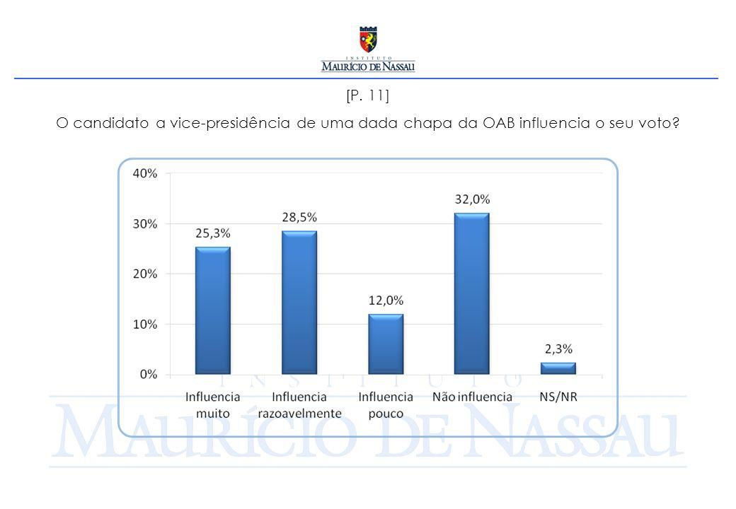 [P. 11] O candidato a vice-presidência de uma dada chapa da OAB influencia o seu voto