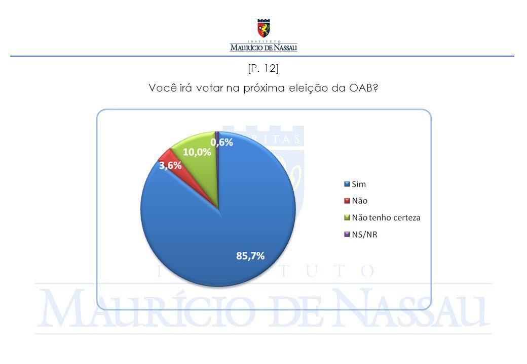[P. 12] Você irá votar na próxima eleição da OAB