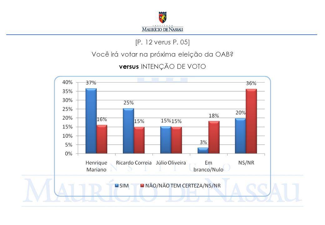 [P. 12 verus P. 05] Você irá votar na próxima eleição da OAB versus INTENÇÃO DE VOTO