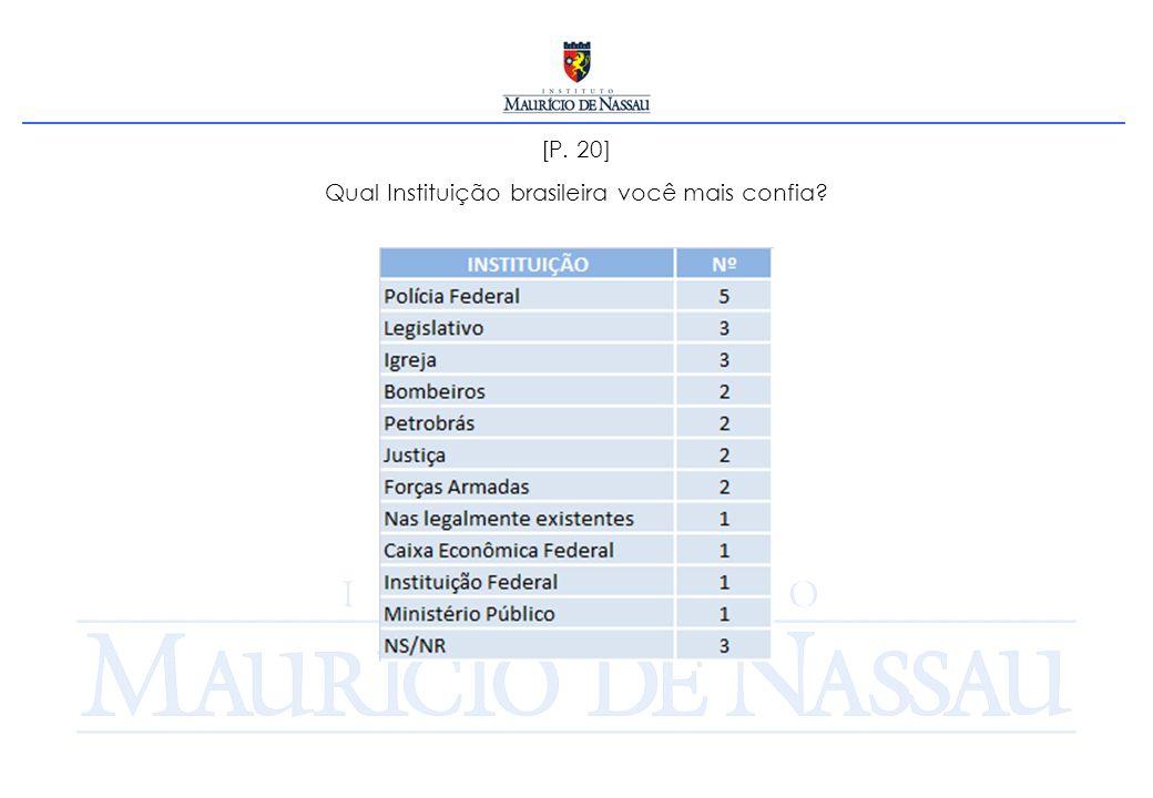 [P. 20] Qual Instituição brasileira você mais confia?