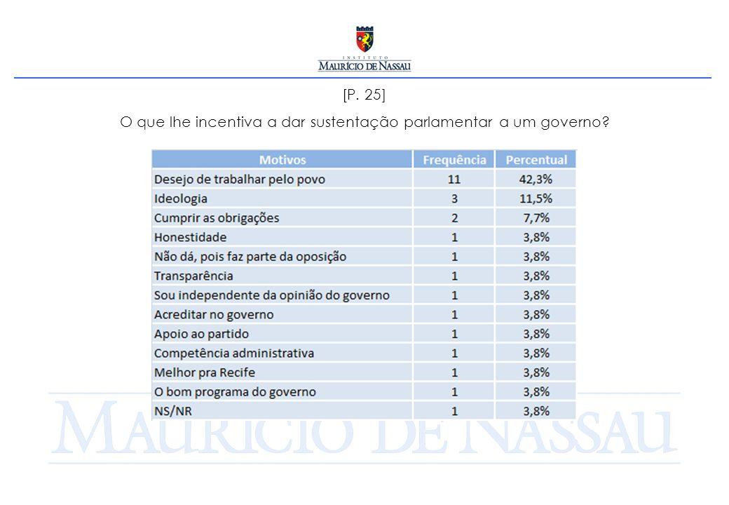 [P. 25] O que lhe incentiva a dar sustentação parlamentar a um governo?