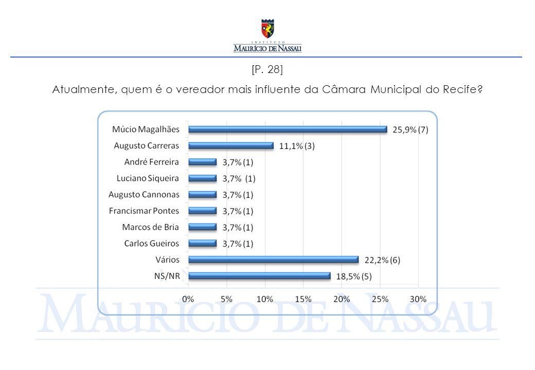 [P. 28] Atualmente, quem é o vereador mais influente da Câmara Municipal do Recife