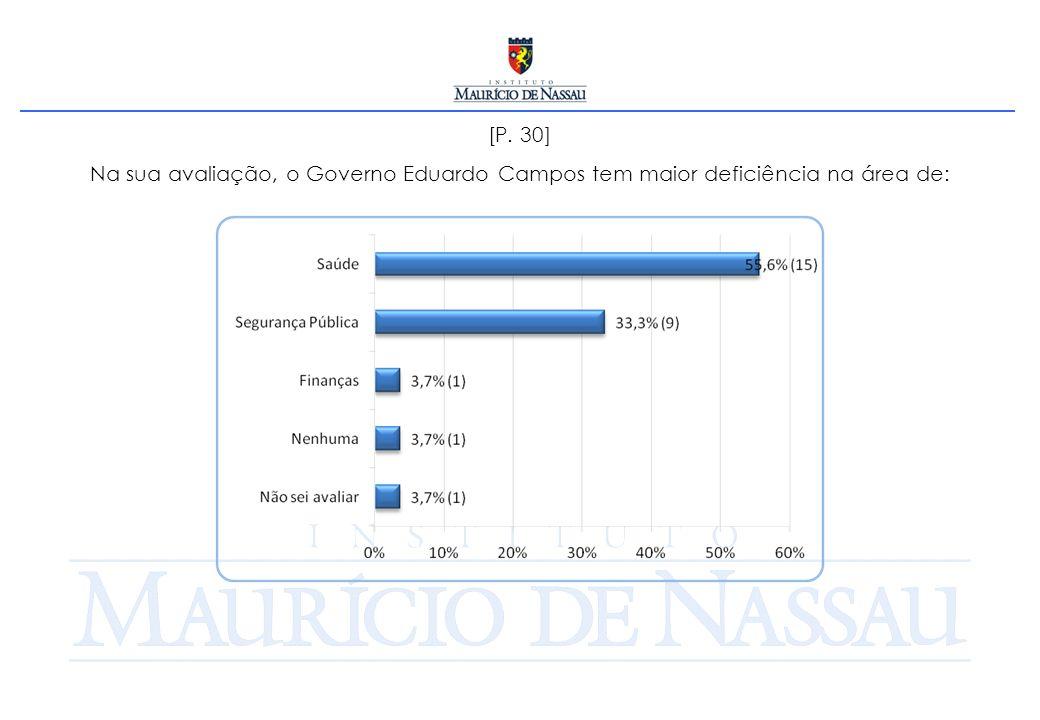 [P. 30] Na sua avaliação, o Governo Eduardo Campos tem maior deficiência na área de: