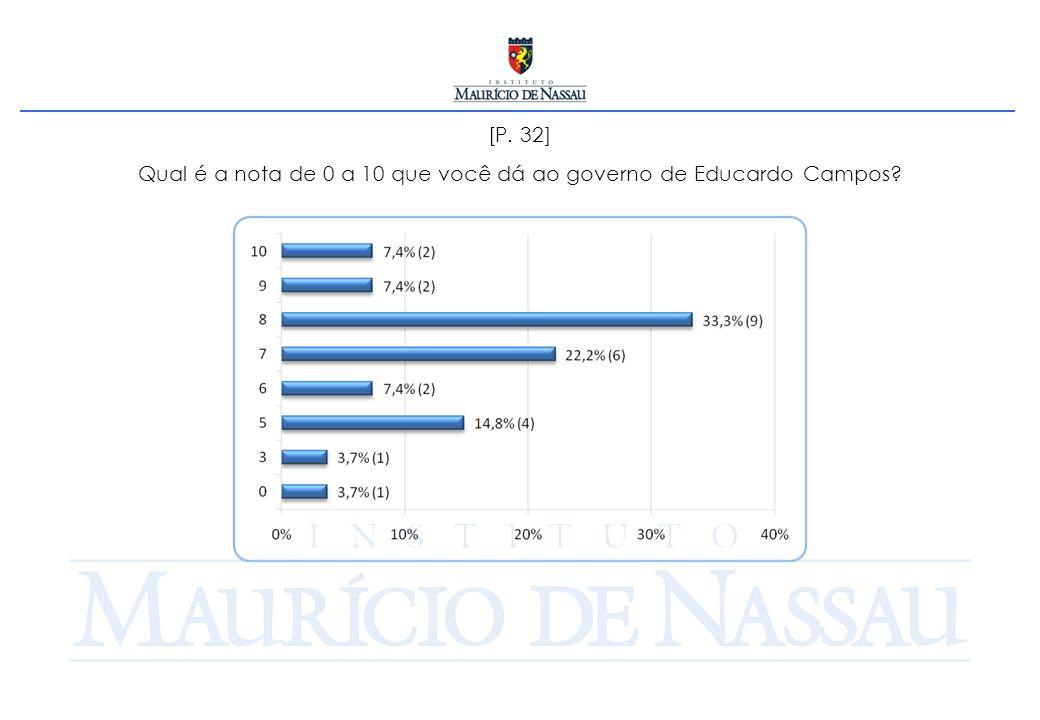 [P. 32] Qual é a nota de 0 a 10 que você dá ao governo de Educardo Campos