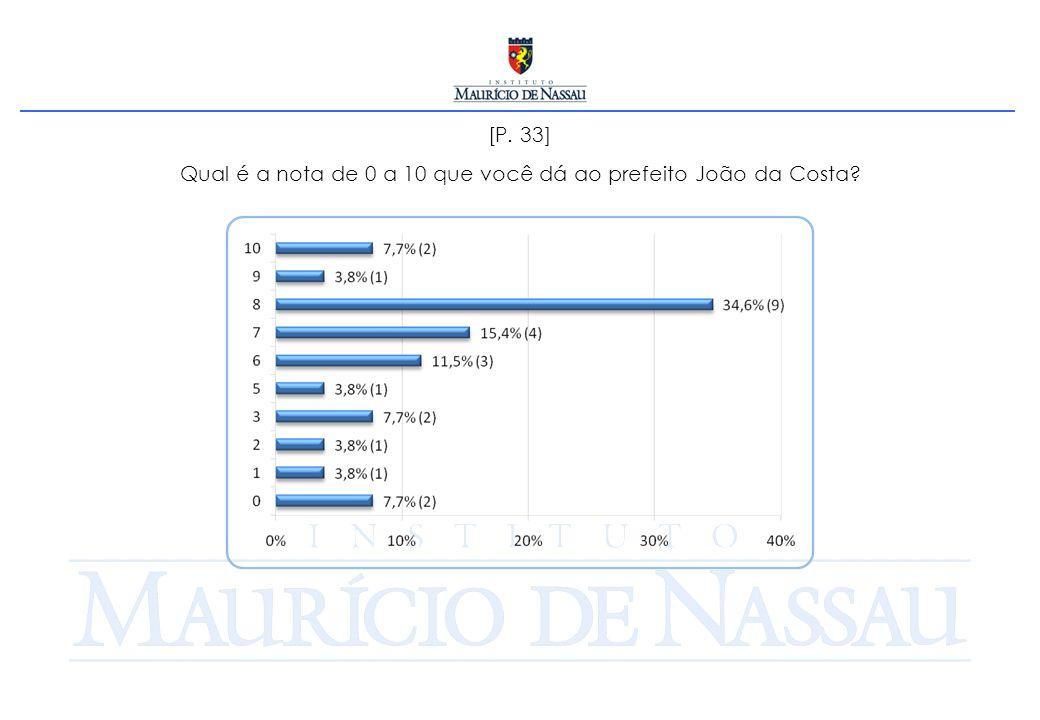 [P. 33] Qual é a nota de 0 a 10 que você dá ao prefeito João da Costa
