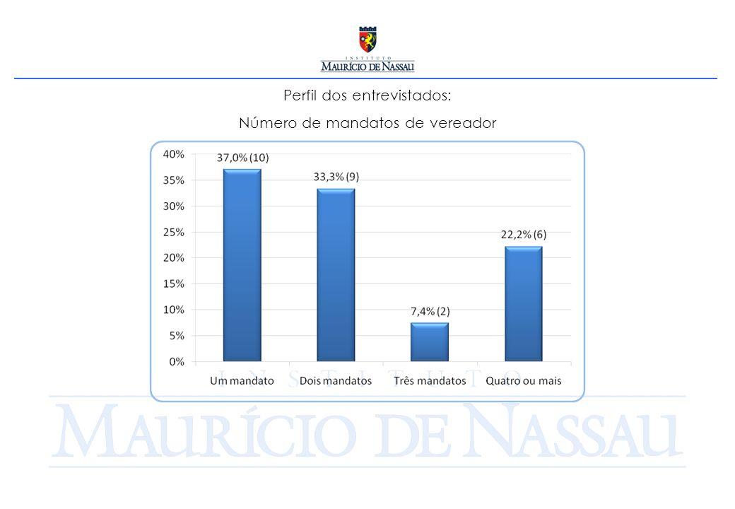 Perfil dos entrevistados: Número de mandatos de vereador