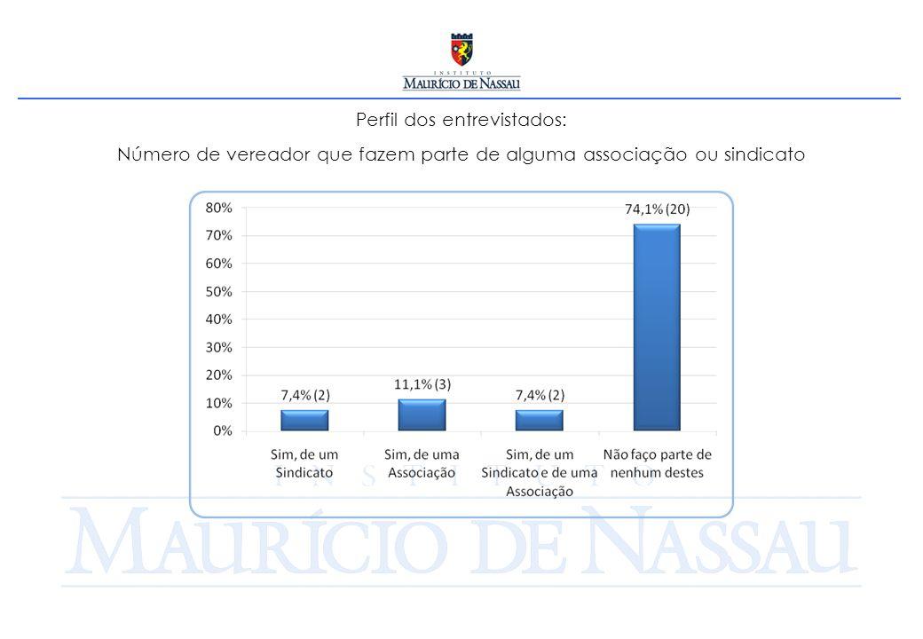 Perfil dos entrevistados: Número de vereador que fazem parte de alguma associação ou sindicato