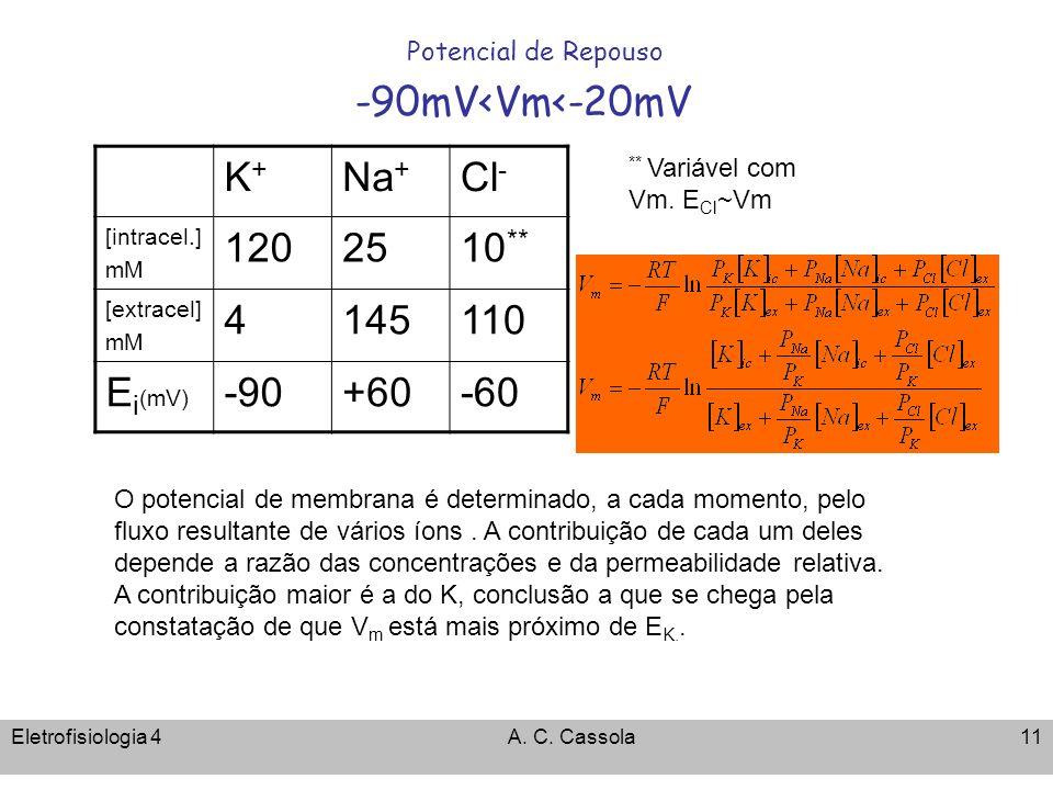 Eletrofisiologia 4A. C. Cassola11 Potencial de Repouso -90mV<Vm<-20mV K+K+ Na + Cl - [intracel.] mM 1202510 ** [extracel] mM 4145110 E i (mV) -90+60-6