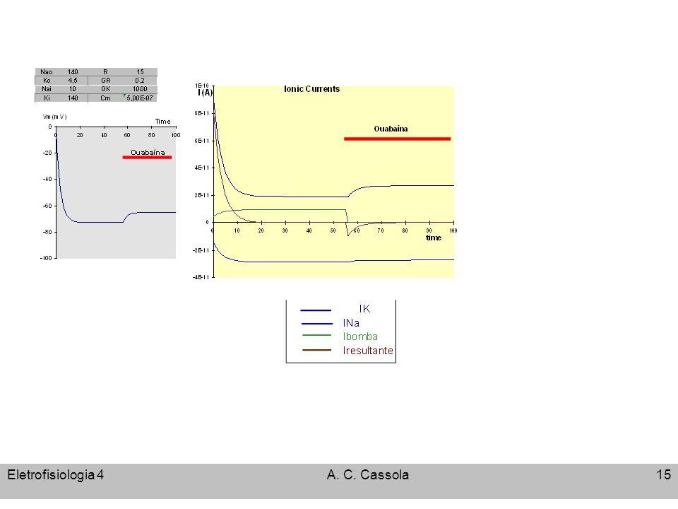 Eletrofisiologia 4A. C. Cassola15