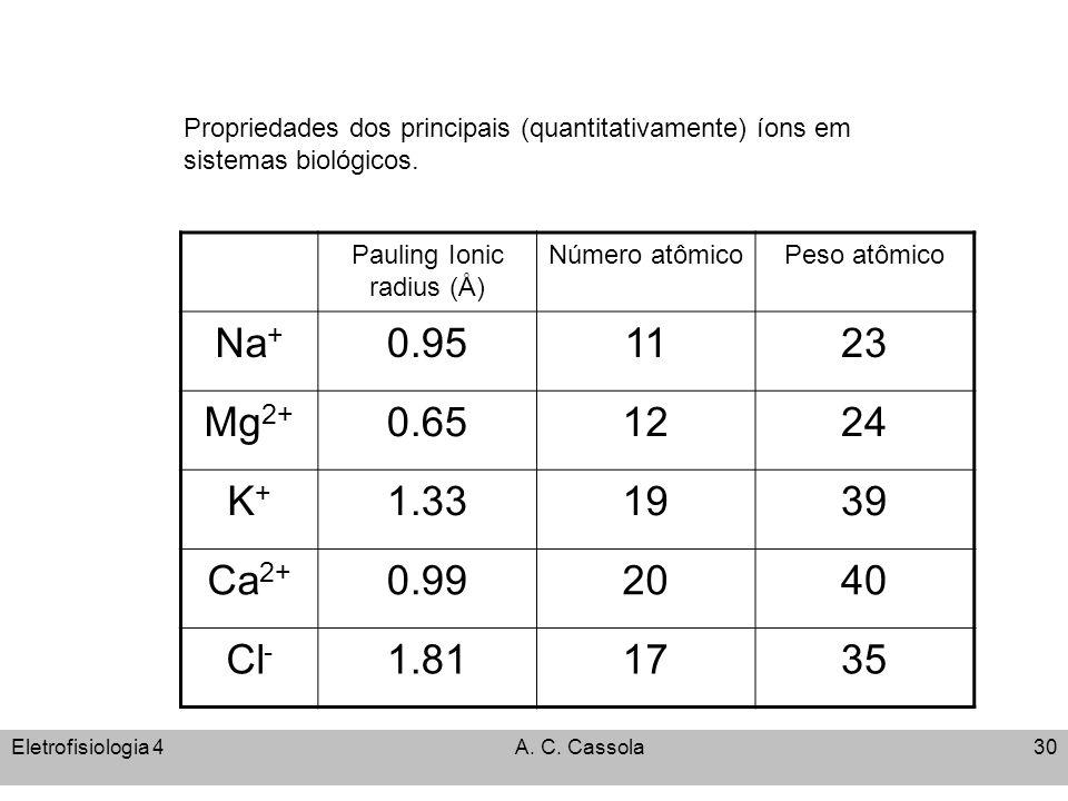 Eletrofisiologia 4A. C. Cassola30 Pauling Ionic radius (Å) Número atômicoPeso atômico Na + 0.951123 Mg 2+ 0.651224 K+K+ 1.331939 Ca 2+ 0.992040 Cl - 1