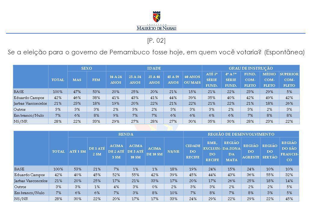 [P. 02] Se a eleição para o governo de Pernambuco fosse hoje, em quem você votaria? (Espontânea)