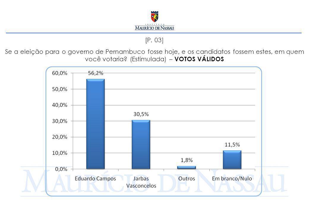 [P. 03] Se a eleição para o governo de Pernambuco fosse hoje, e os candidatos fossem estes, em quem você votaria? (Estimulada) – VOTOS VÁLIDOS