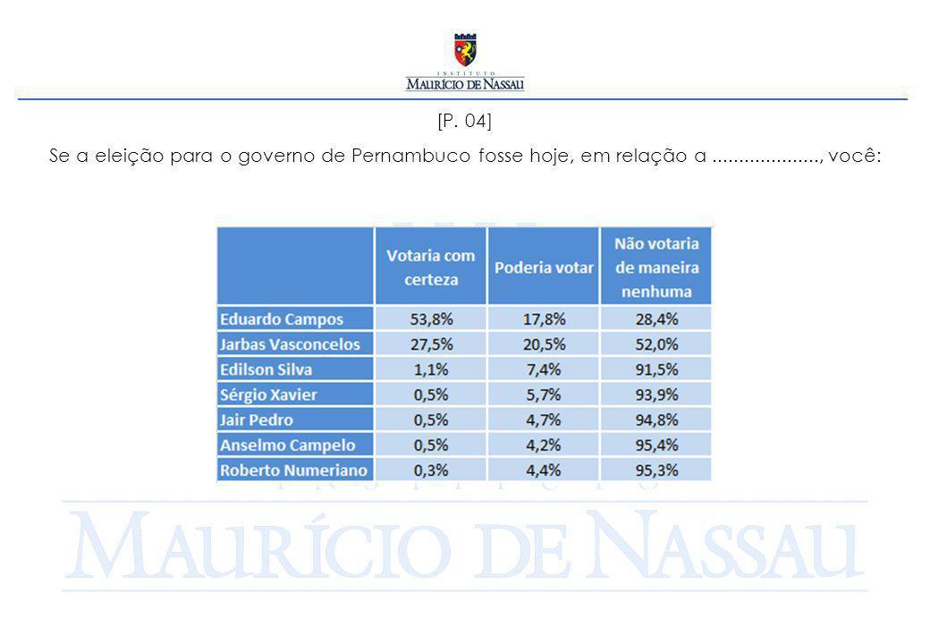 [P. 04] Se a eleição para o governo de Pernambuco fosse hoje, em relação a...................., você: