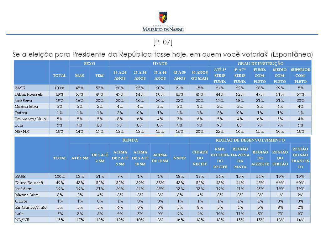 [P. 07] Se a eleição para Presidente da República fosse hoje, em quem você votaria? (Espontânea)