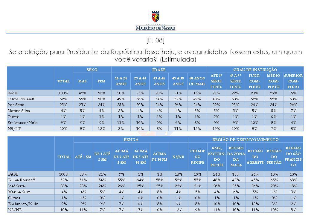 [P. 08] Se a eleição para Presidente da República fosse hoje, e os candidatos fossem estes, em quem você votaria? (Estimulada)
