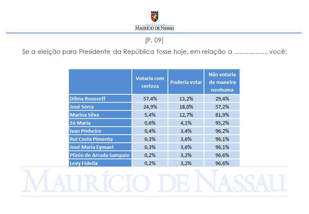 [P. 09] Se a eleição para Presidente da República fosse hoje, em relação a.................., você: