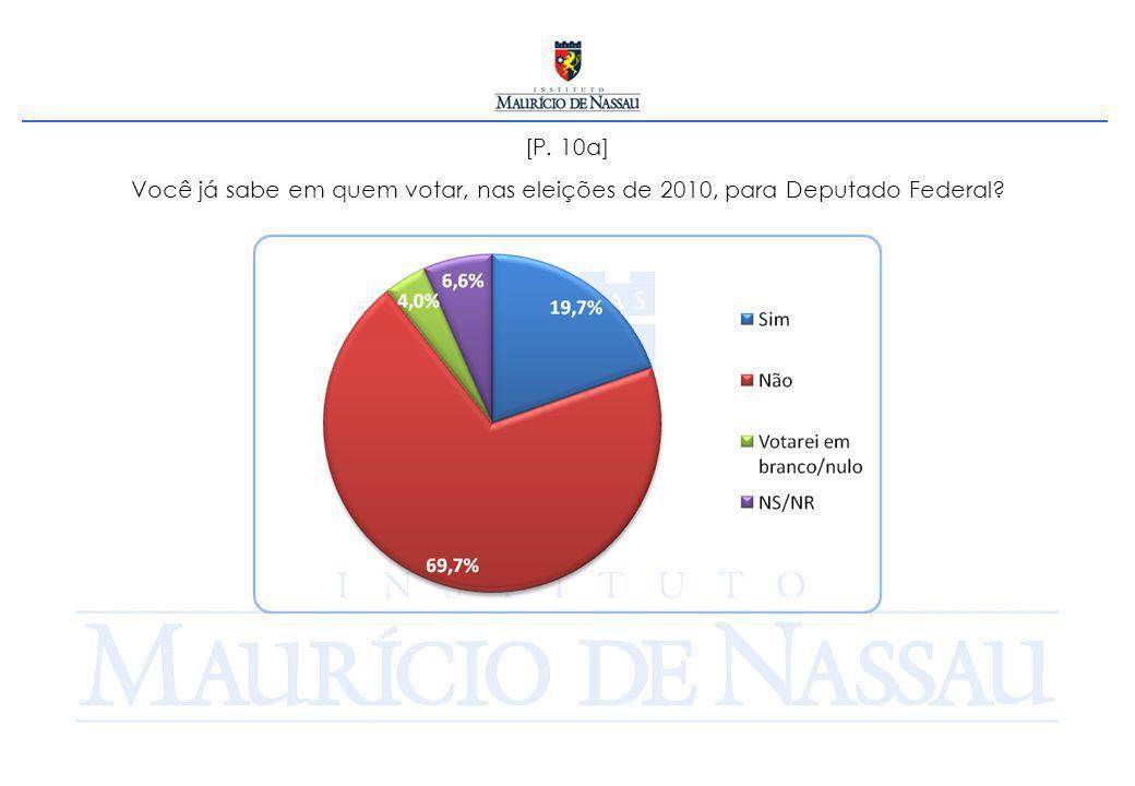 [P. 10a] Você já sabe em quem votar, nas eleições de 2010, para Deputado Federal?
