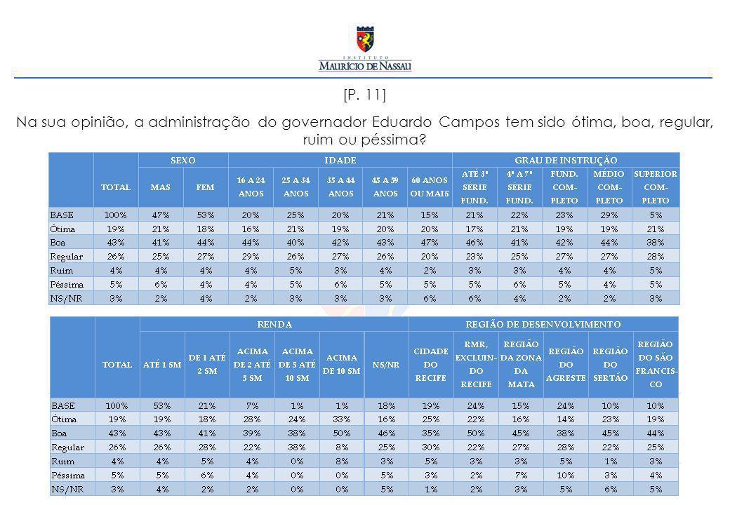 [P. 11] Na sua opinião, a administração do governador Eduardo Campos tem sido ótima, boa, regular, ruim ou péssima?