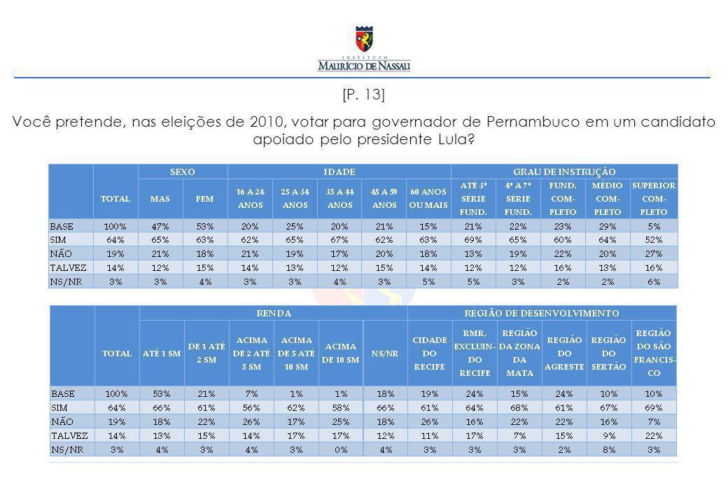 [P. 13] Você pretende, nas eleições de 2010, votar para governador de Pernambuco em um candidato apoiado pelo presidente Lula?