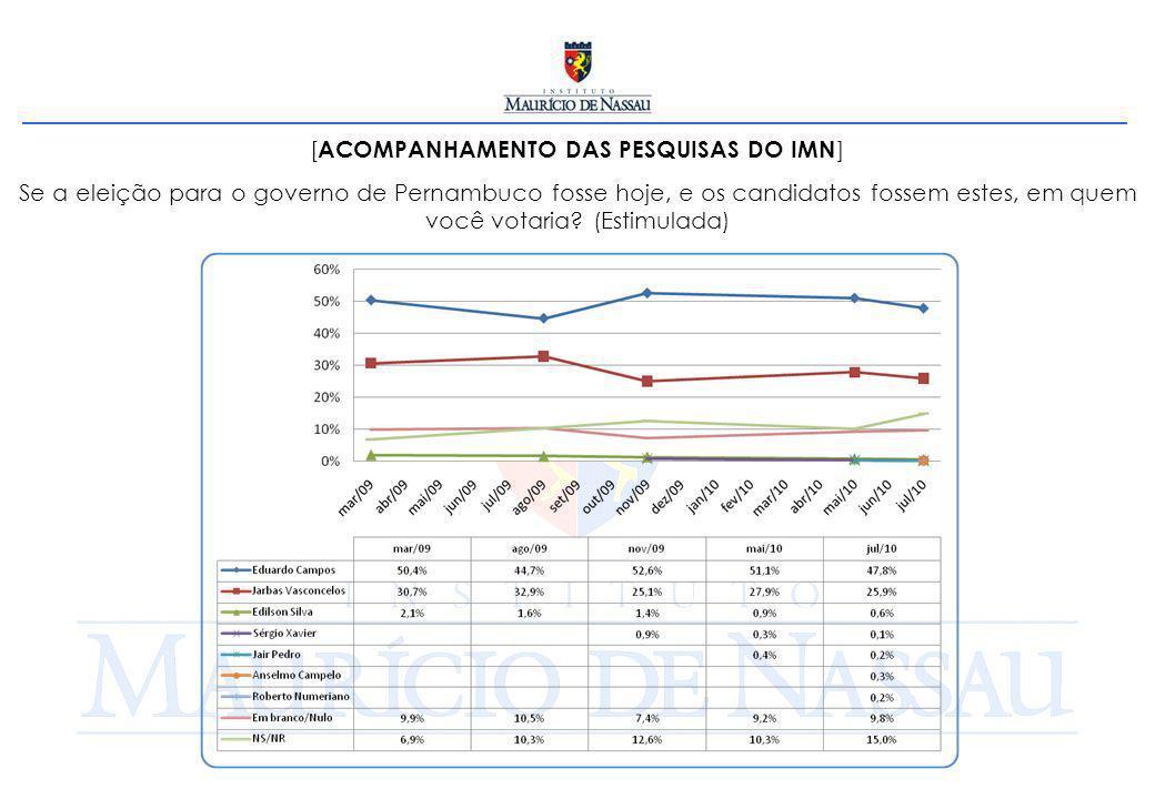 [ ACOMPANHAMENTO DAS PESQUISAS DO IMN ] Se a eleição para o governo de Pernambuco fosse hoje, e os candidatos fossem estes, em quem você votaria? (Est
