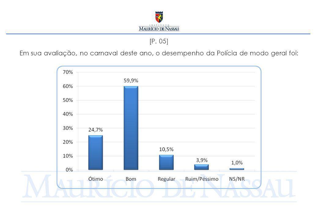 [P. 05] Em sua avaliação, no carnaval deste ano, o desempenho da Polícia de modo geral foi: