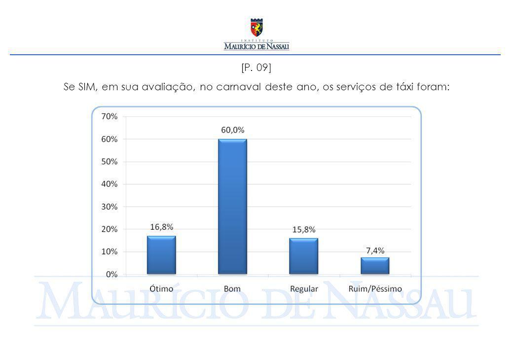 [P. 09] Se SIM, em sua avaliação, no carnaval deste ano, os serviços de táxi foram: