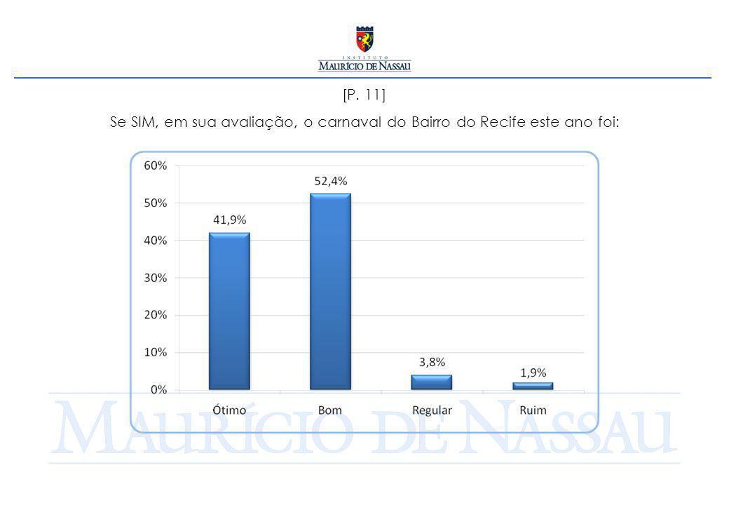 [P. 11] Se SIM, em sua avaliação, o carnaval do Bairro do Recife este ano foi: