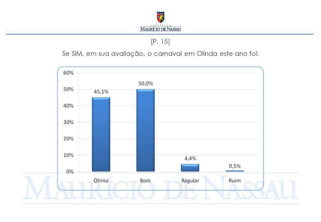 [P. 15] Se SIM, em sua avaliação, o carnaval em Olinda este ano foi: