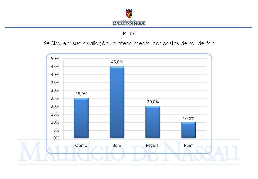 [P. 19] Se SIM, em sua avaliação, o atendimento nos postos de saúde foi: