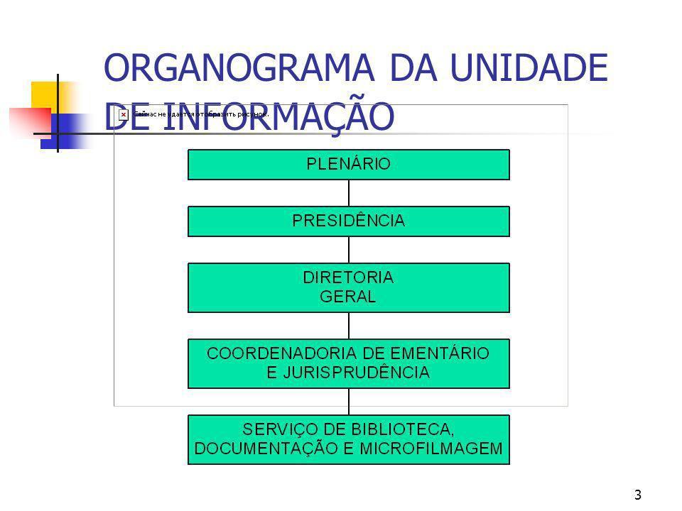 3 ORGANOGRAMA DA UNIDADE DE INFORMAÇÃO