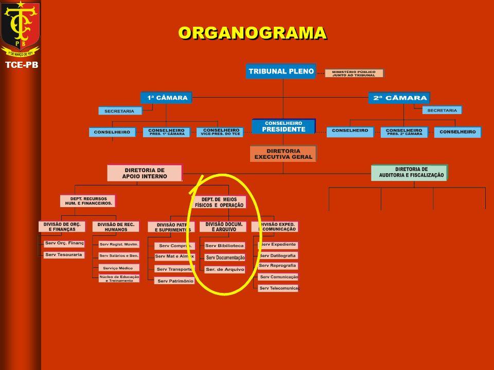 TCE-PB INFRA-ESTRUTURA E ORGANIZAÇÃO Biblioteca Proc.