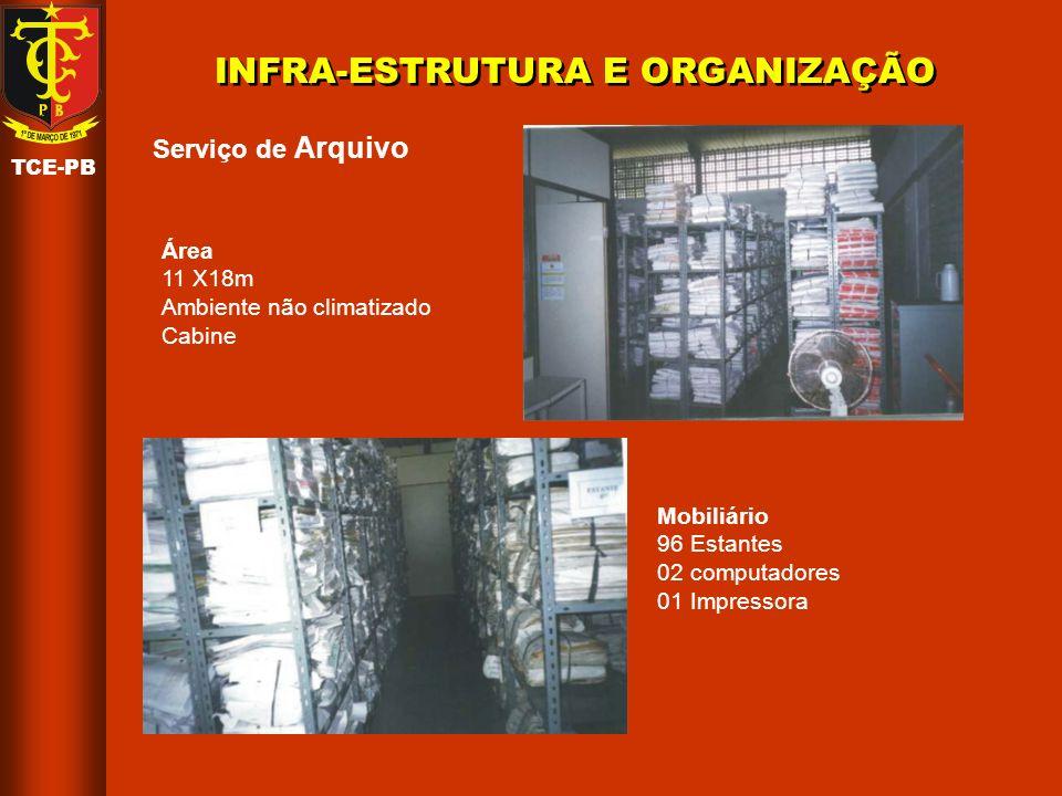 TCE-PB RECURSOS HUMANOS Serviço de Arquivo Serviço de Biblioteca Divisão de Doc.