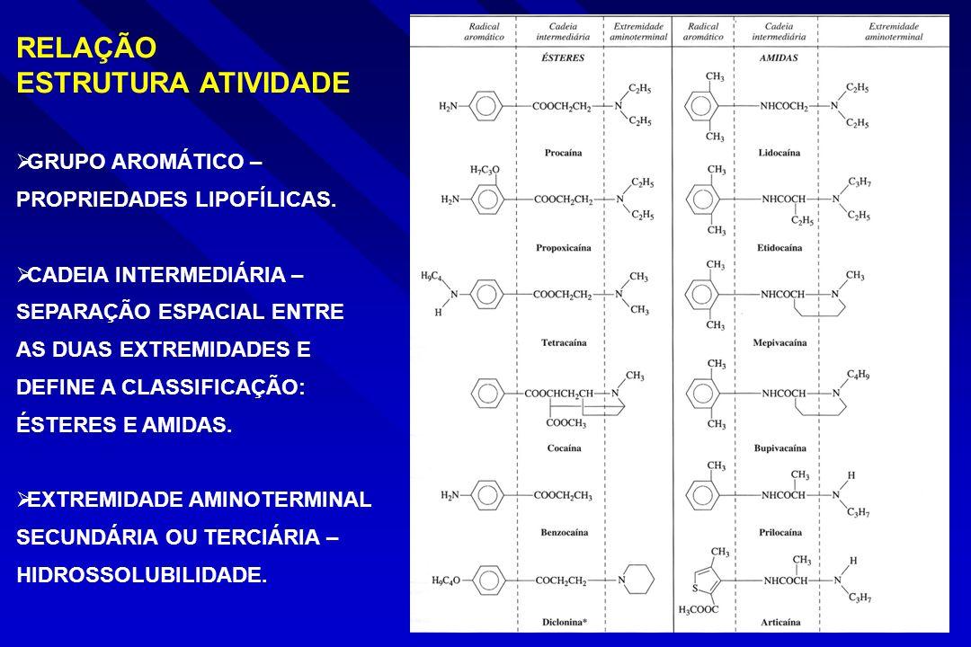 RELAÇÃO ESTRUTURA ATIVIDADE GRUPO AROMÁTICO – PROPRIEDADES LIPOFÍLICAS.