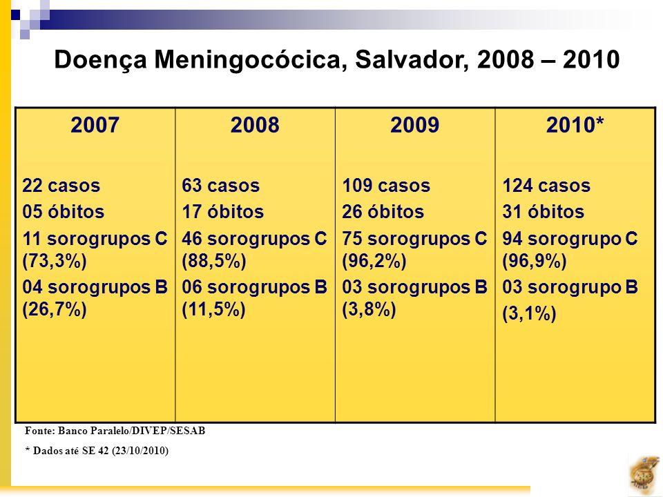 Doença Meningocócica, Salvador, 2008 – 2010 Fonte: Banco Paralelo/DIVEP/SESAB * Dados até SE 42 (23/10/2010) 2007 22 casos 05 óbitos 11 sorogrupos C (