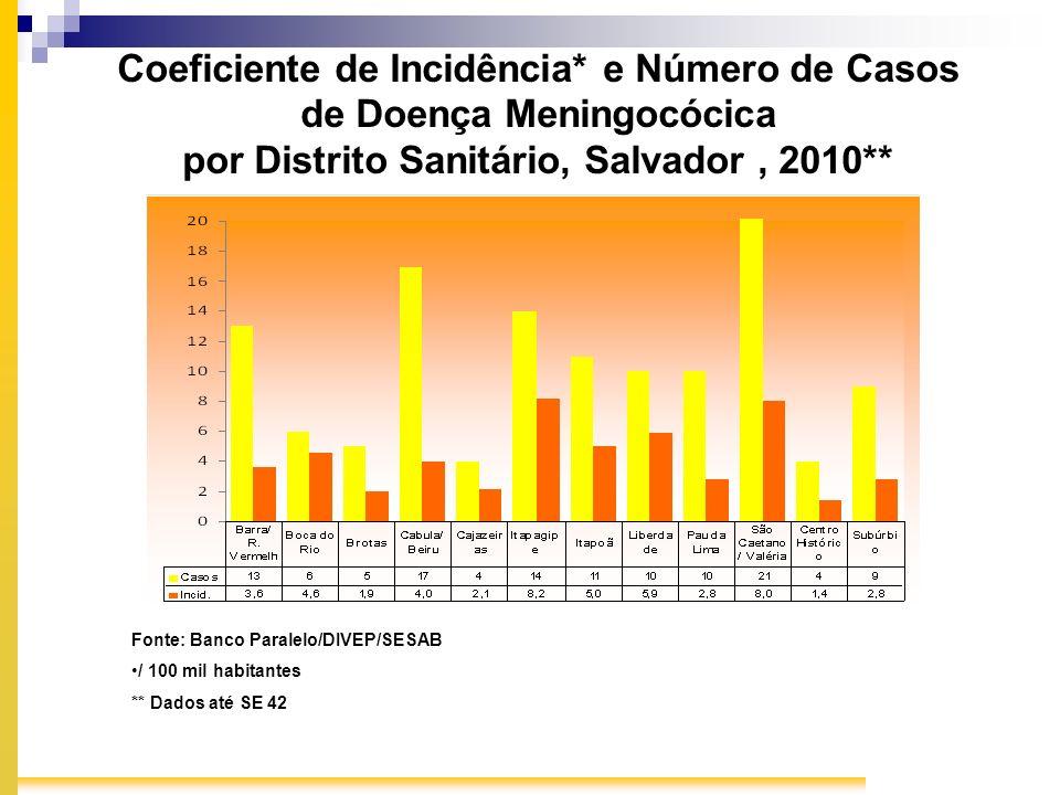 Coeficiente de Incidência* e Número de Casos de Doença Meningocócica por Distrito Sanitário, Salvador, 2010** Fonte: Banco Paralelo/DIVEP/SESAB / 100