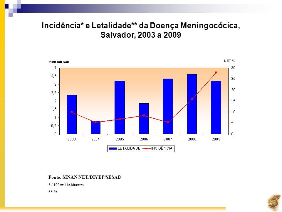 Fonte: SINAN NET/DIVEP/SESAB * / 100 mil habitantes ** % Incidência* e Letalidade** da Doença Meningocócica, Salvador, 2003 a 2009