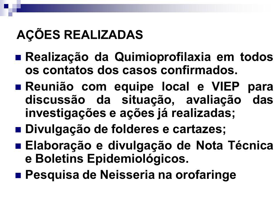 AÇÕES REALIZADAS Realização da Quimioprofilaxia em todos os contatos dos casos confirmados. Reunião com equipe local e VIEP para discussão da situação