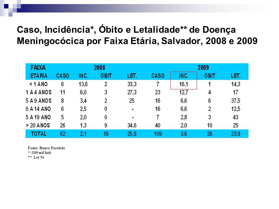 Caso, Incidência*, Óbito e Letalidade** de Doença Meningocócica por Faixa Etária, Salvador, 2008 e 2009 Fonte: Banco Paralelo * /100 mil hab ** Let %