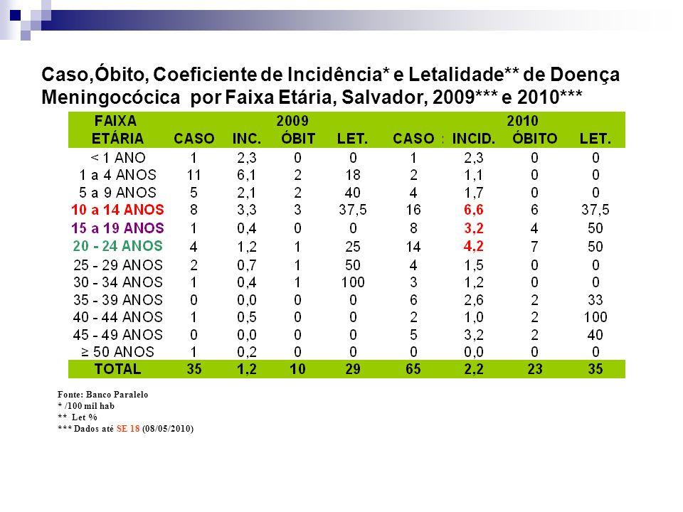 Caso,Óbito, Coeficiente de Incidência* e Letalidade** de Doença Meningocócica por Faixa Etária, Salvador, 2009*** e 2010*** Fonte: Banco Paralelo * /1